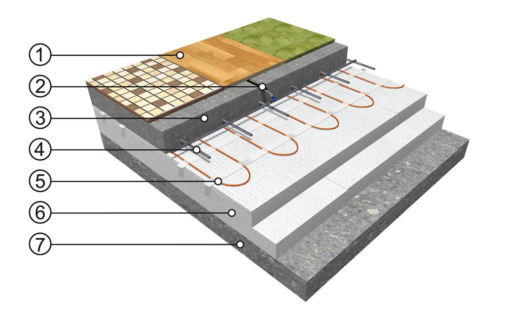Skladba podlahy pro podlahové topení